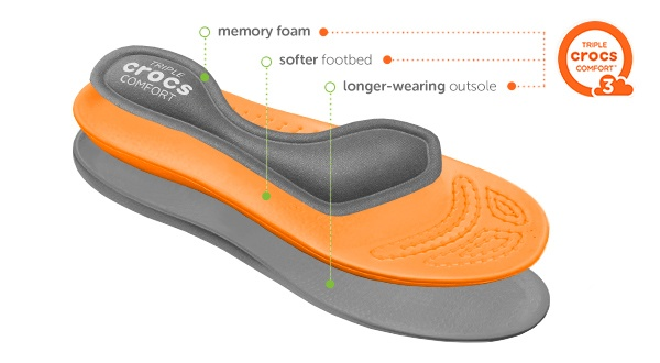 Comfort Technology Croslite Foam Crocs Australia